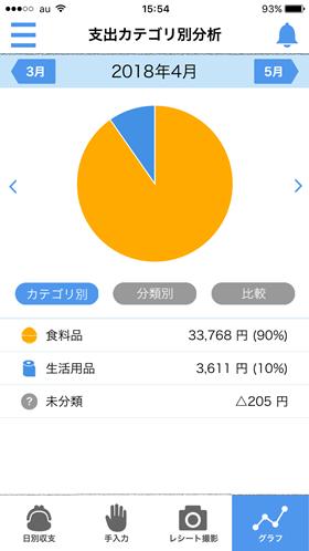 生協スマホアプリ家計簿グラフ