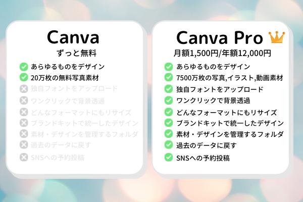 Canva 無料版とPro版の違い 価格や機能比較3